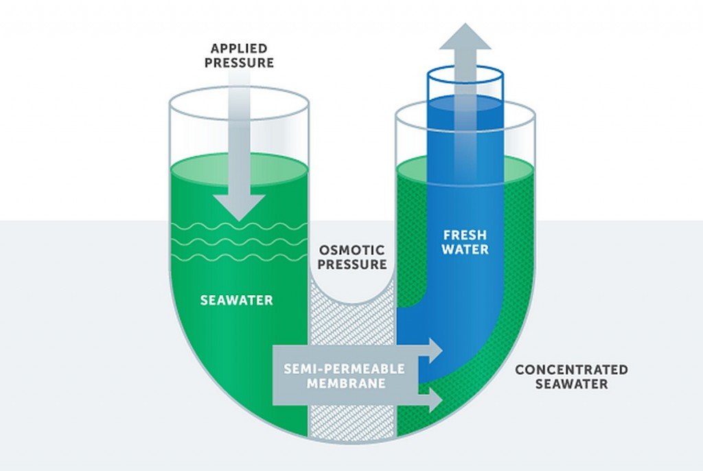 Reverse Osmosis: Creating fresh water by applying pressure.  — Photo illustration courtesy Poseidon Water LLC. ©