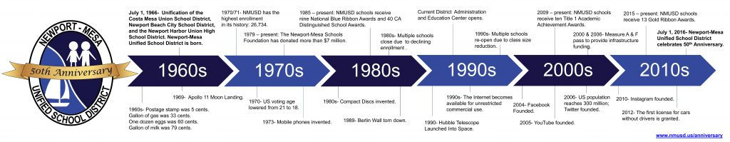 Timeline of the history of Newport-Mesa Unified School District. (click to enlarge). — Photo courtesy NMUSD