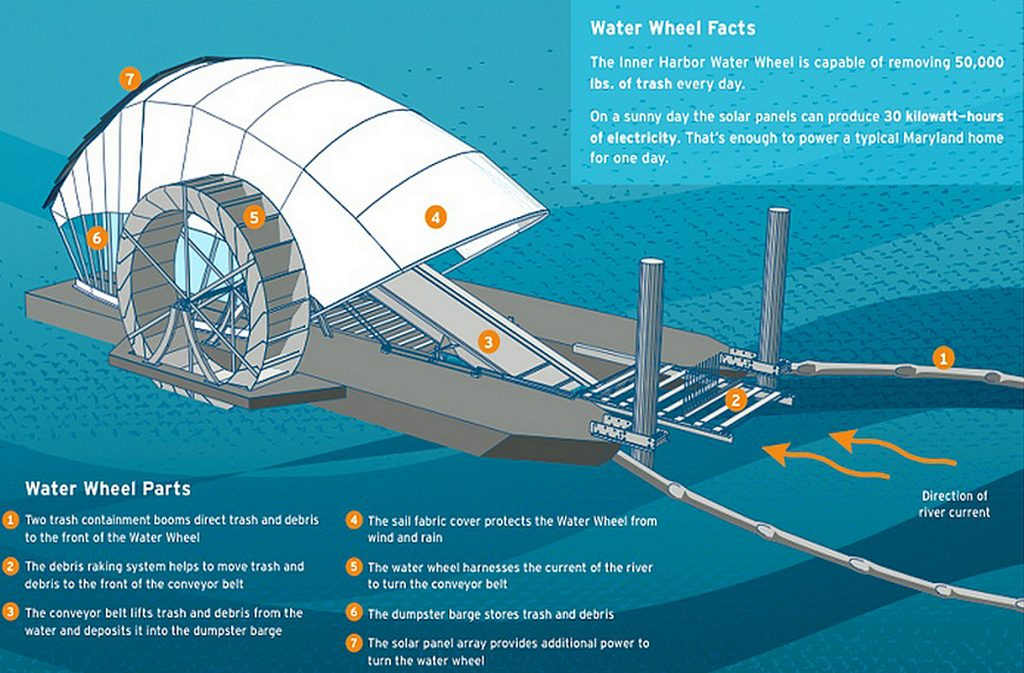 Concept art and infographic for the solar-powered, debris-gathering water wheel. — Photo courtesy of Billy Dutton/Baltimore waterfront ©